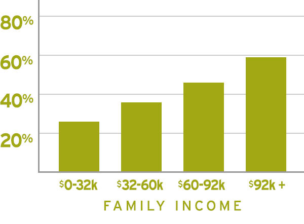 Family Income Bar Graph