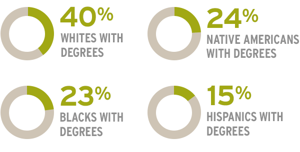 Students of Color Graph
