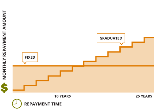 Bar chart comparing fixed and graduated extended repayment plans, as described in detail in subsequent paragraphs.
