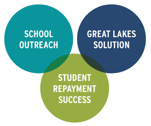 Venn diagram showing School Outreach, Great Lakes Solution, Student Repayment Success