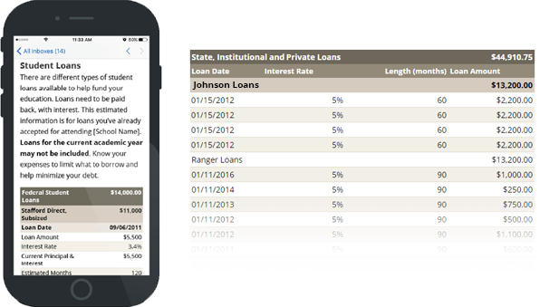 college cost meter email displayed on a mobile phone and a chart of loan information