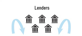 Compiles information from multiple lenders into a single disbursement and roster.